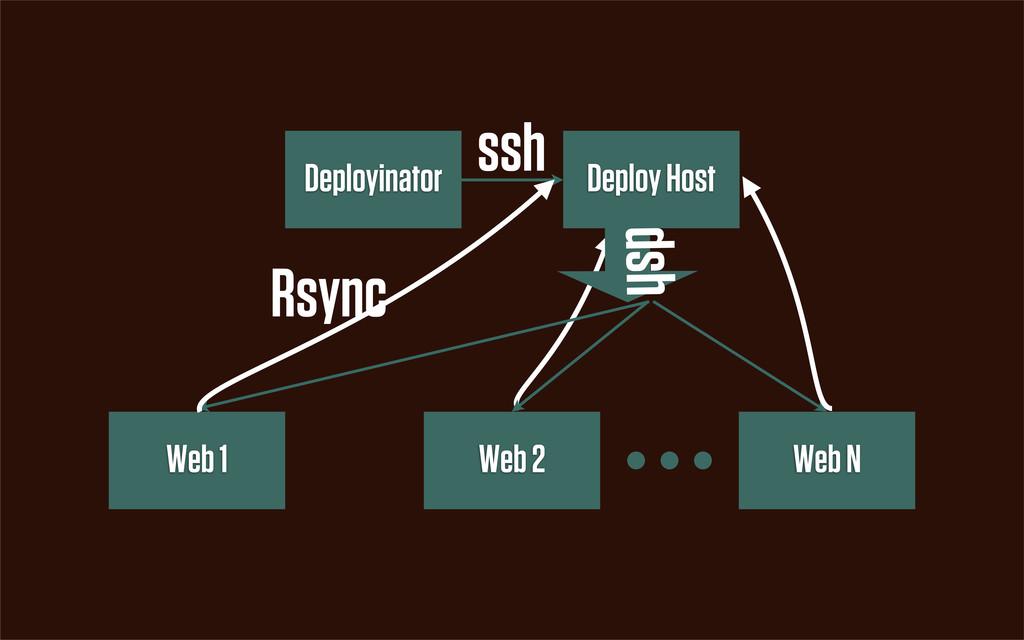 Deployinator Deploy Host Web 1 Web 2 Web N ssh ...