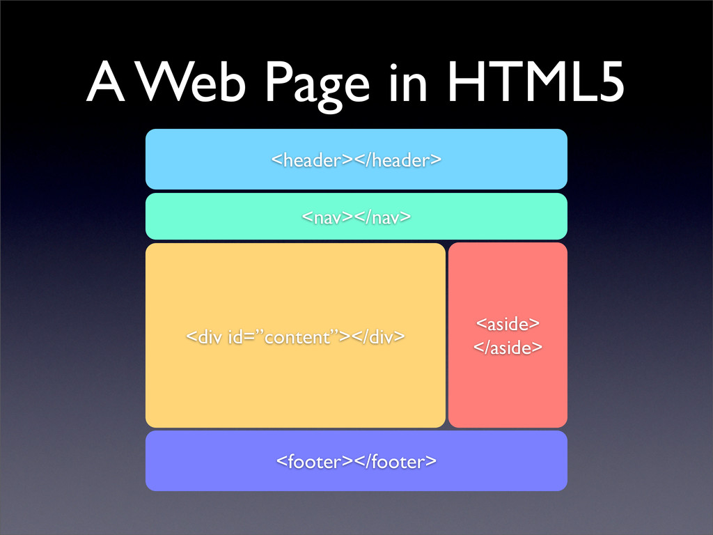 A Web Page in HTML5 <header></header> <footer><...
