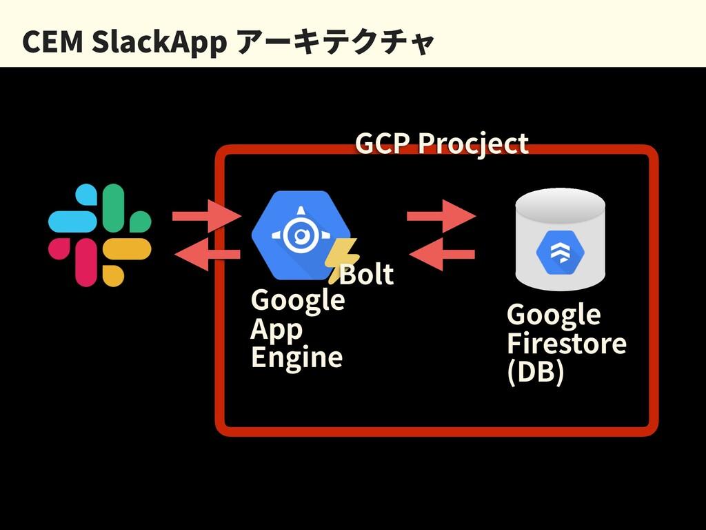 CEM SlackApp アーキテクチャ Google App Engine Google F...