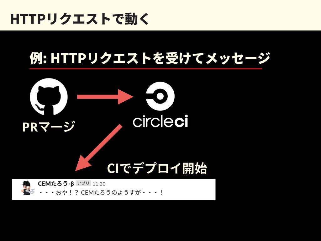 HTTPリクエストで動く 例: HTTPリクエストを受けてメッセージ PRϚʔδ CIでデプロ...