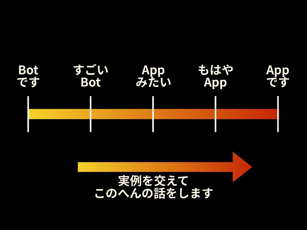 すごい Bot Bot です App みたい もはや App App です 実例を交えて この...
