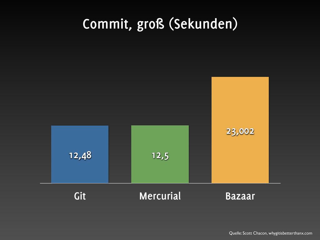 Git Mercurial Bazaar 23,002 12,5 12,48 Commit, ...