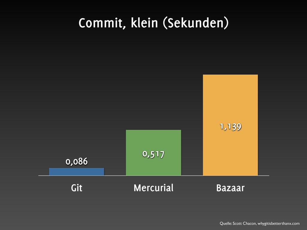 Git Mercurial Bazaar 1,139 0,517 0,086 Commit, ...
