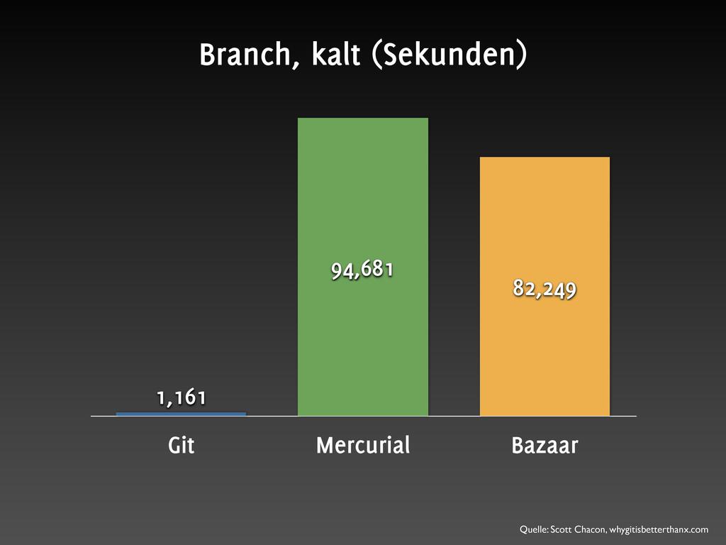Git Mercurial Bazaar 82,249 94,681 1,161 Branch...