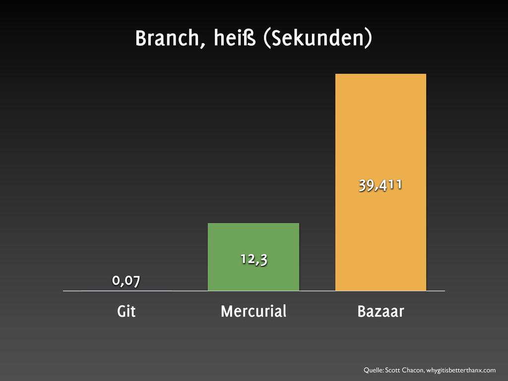 Git Mercurial Bazaar 39,411 12,3 0,07 Branch, h...