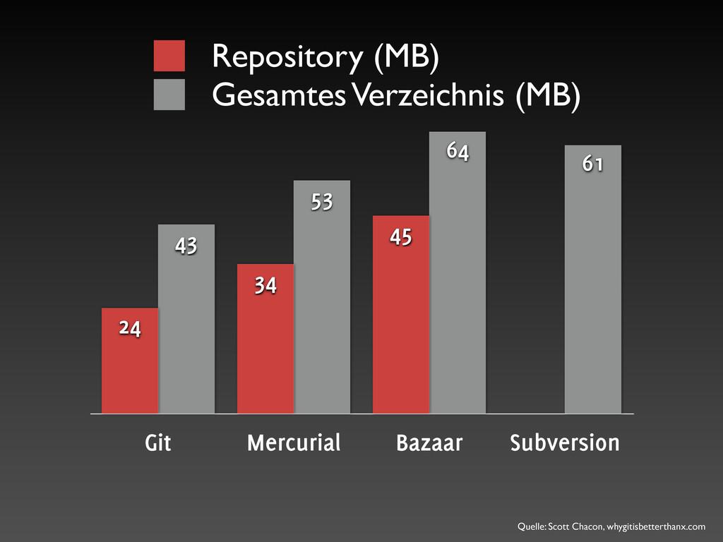 Git Mercurial Bazaar Subversion 61 64 53 43 45 ...