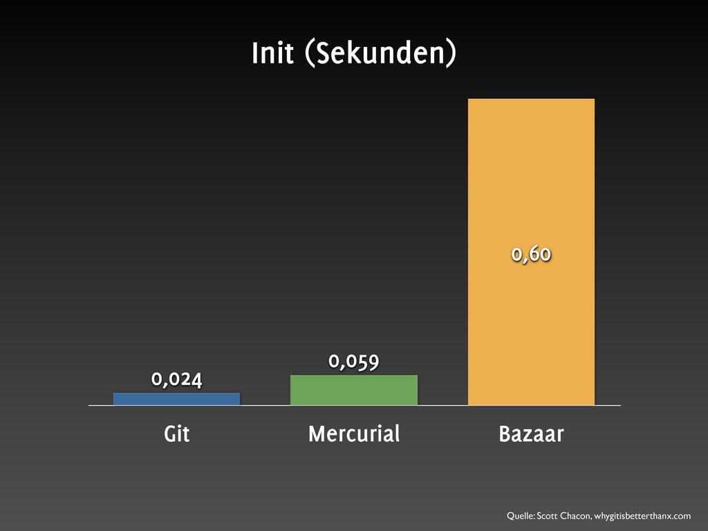 Git Mercurial Bazaar 0,60 0,059 0,024 Init (Sek...