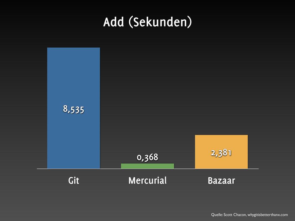 Git Mercurial Bazaar 2,381 0,368 8,535 Add (Sek...