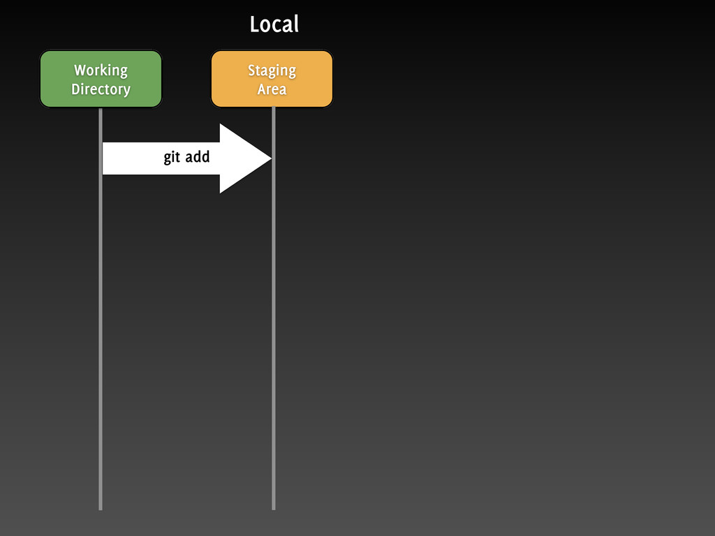 Working Directory Staging Area git add Local