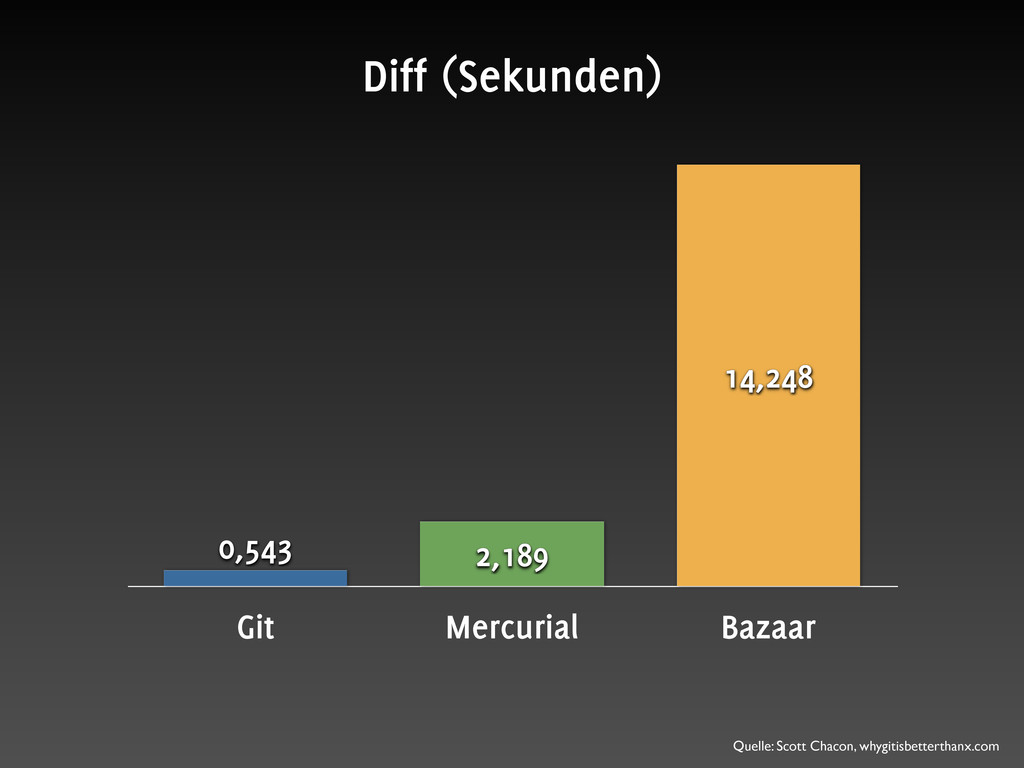 Git Mercurial Bazaar 14,248 2,189 0,543 Diff (S...