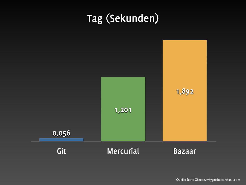 Git Mercurial Bazaar 1,892 1,201 0,056 Tag (Sek...