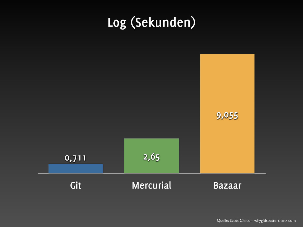 Git Mercurial Bazaar 9,055 2,65 0,711 Log (Seku...