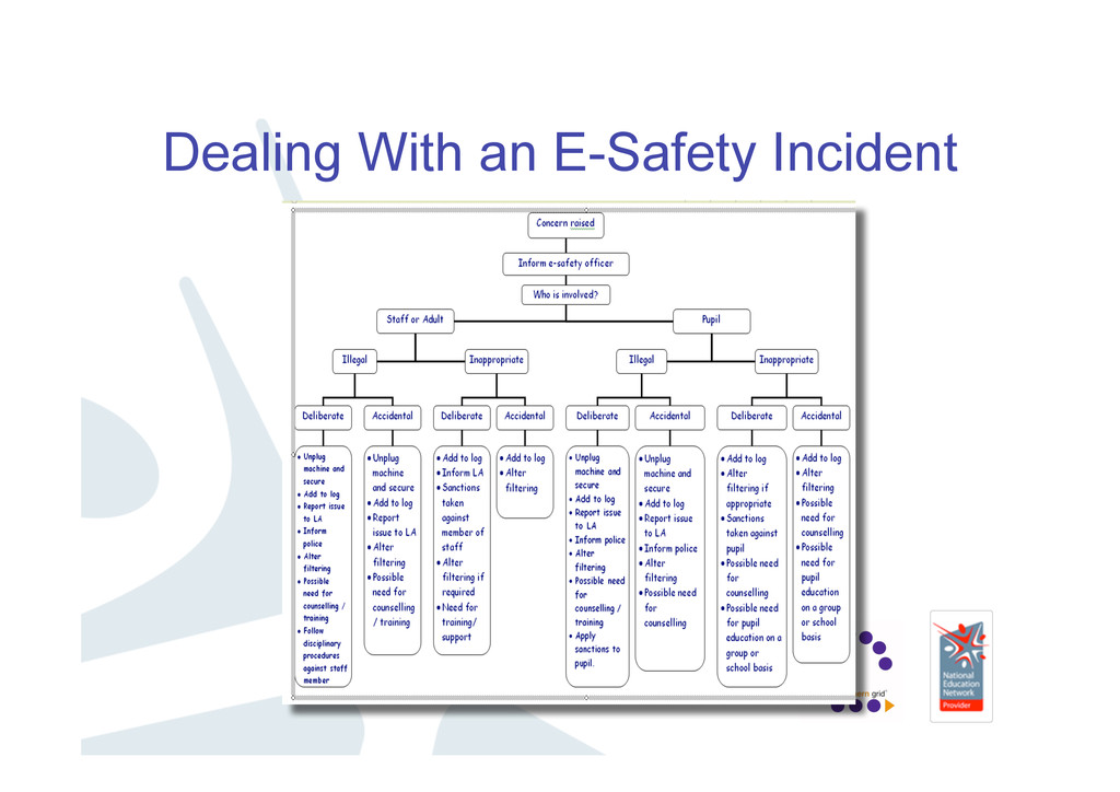 Dealing With an E-Safety Incident