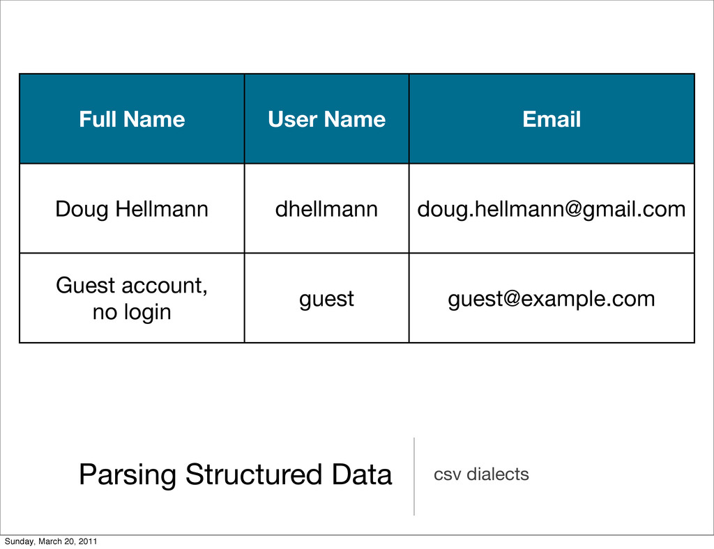 Parsing Structured Data csv dialects Full Name ...