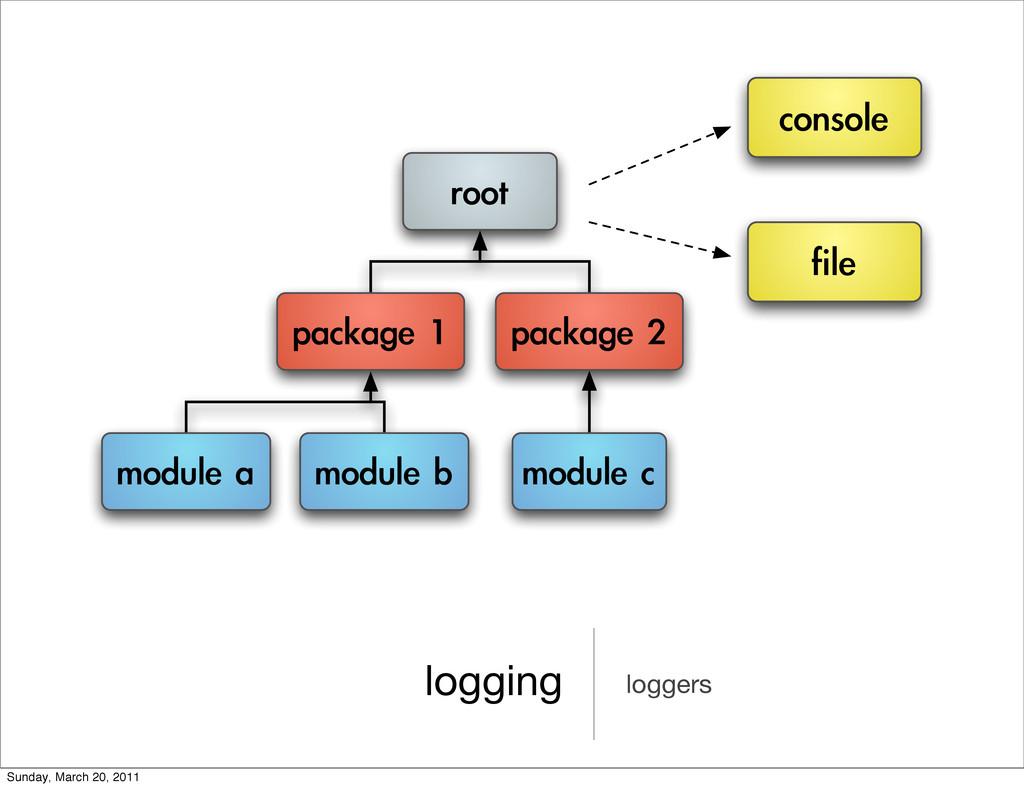 logging loggers      ...