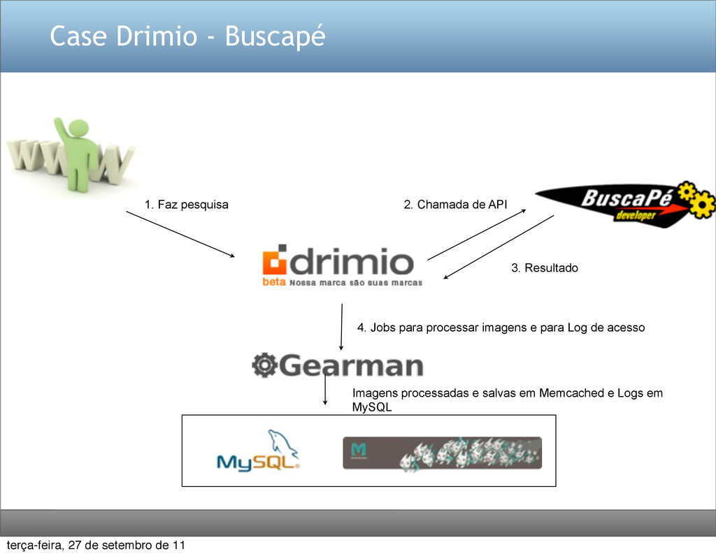 Case Drimio - Buscapé 1. Faz pesquisa 2. Chamad...