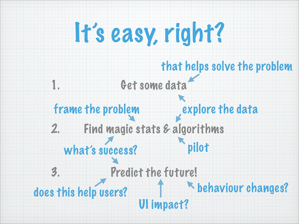 It's easy, right? 1. Get some data 2. Find magi...