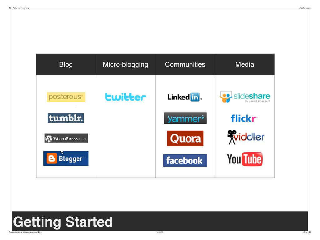 Blog Micro-blogging Communities Media Getting S...