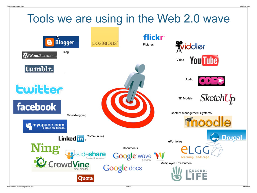 Tools we are using in the Web 2.0 wave Pictures...