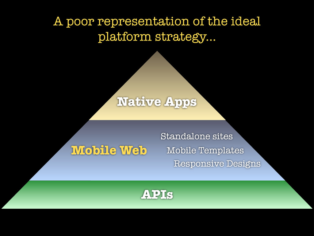 APIs Mobile Web Native Apps Responsive Designs ...