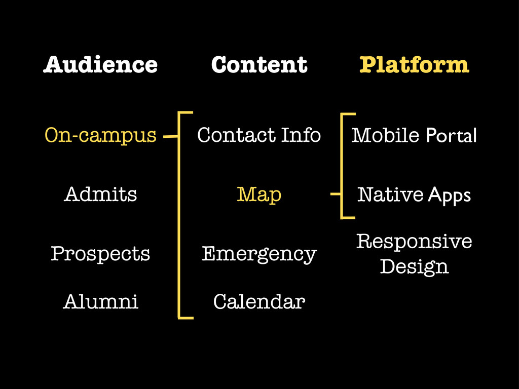 Audience Content Platform On-campus Admits Pros...