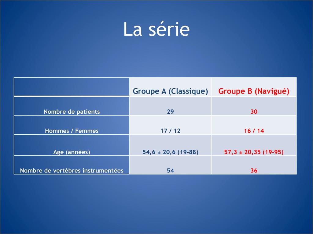 La série Groupe A (Classique) Groupe B (Navigué...