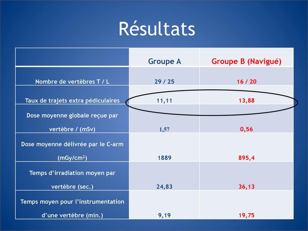 Résultats Groupe A Groupe B (Navigué) Nombre de...