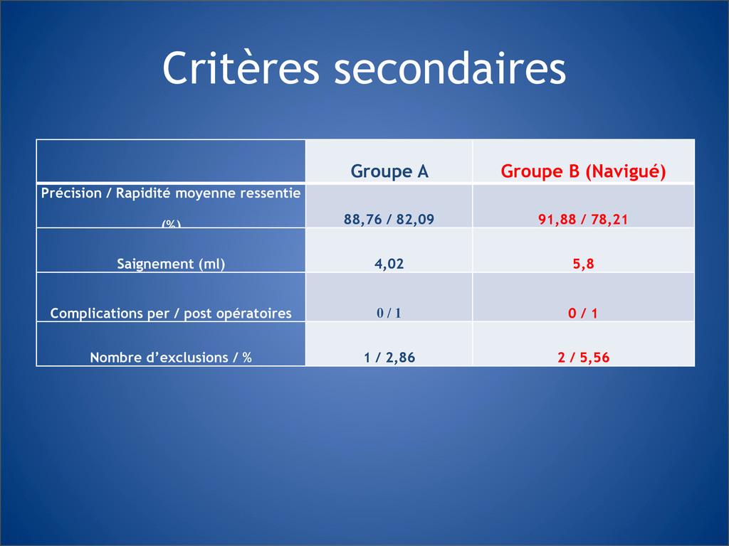 Critères secondaires Groupe A Groupe B (Navigué...