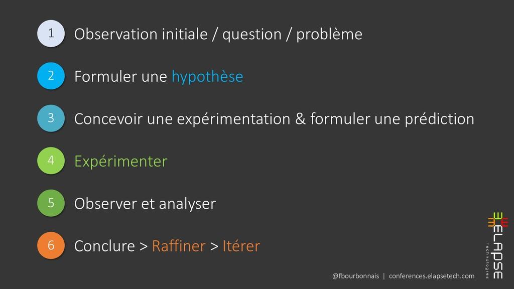 @fbourbonnais | conferences.elapsetech.com 1 Ob...