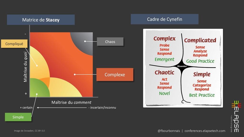 @fbourbonnais | conferences.elapsetech.com Imag...