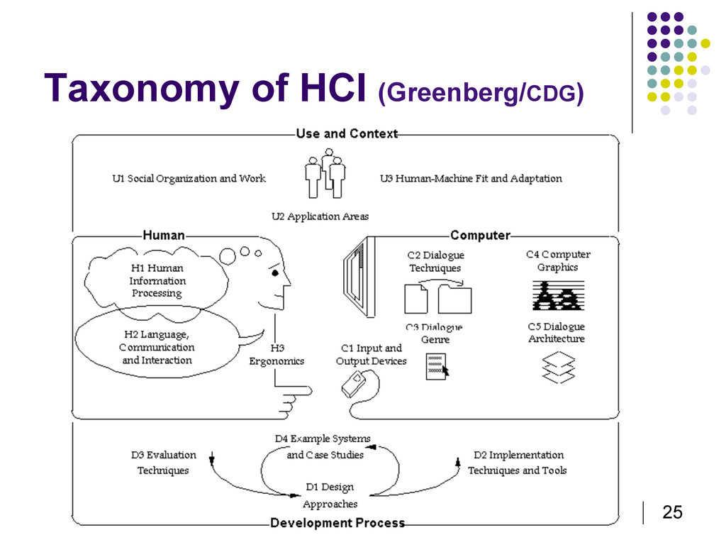 25 Taxonomy of HCI (Greenberg/CDG)