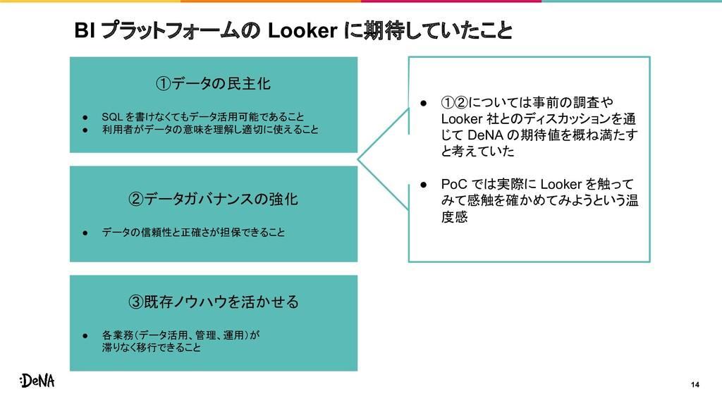 BI プラットフォームの Looker に期待していたこと 14 ● ①②については事前の調査...