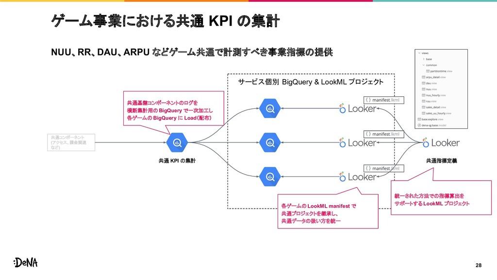 サービス個別 BigQuery & LookML プロジェクト NUU、RR、DAU、ARPU...