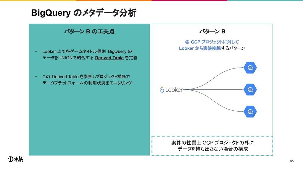 パターン B の工夫点 • Looker 上で各ゲームタイトル個別 BigQuery の デー...