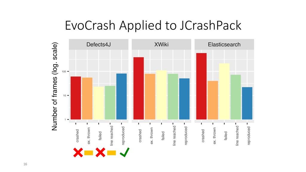 EvoCrash Applied to JCrashPack Defects4J XWiki ...