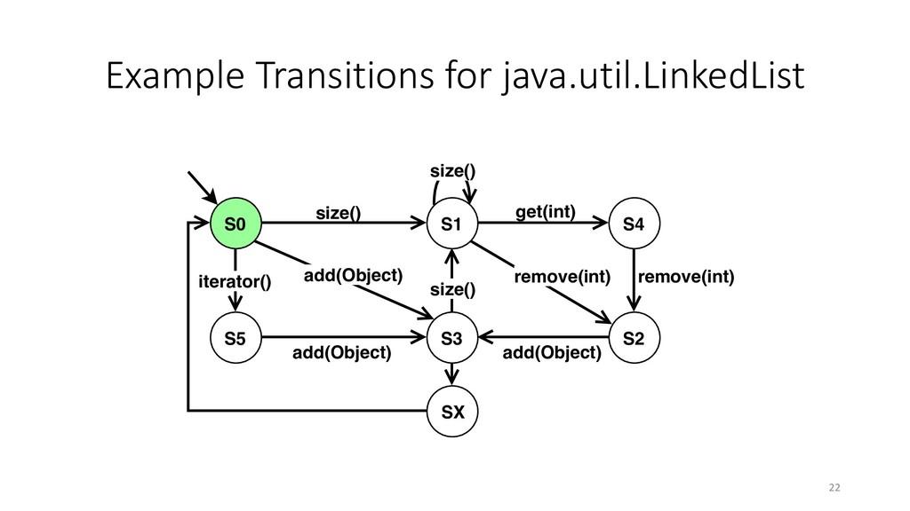 Example Transitions for java.util.LinkedList si...