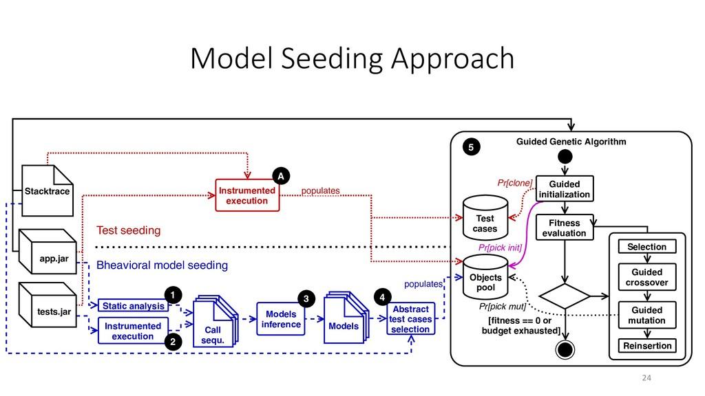 Model Seeding Approach Guided Genetic Algorithm...
