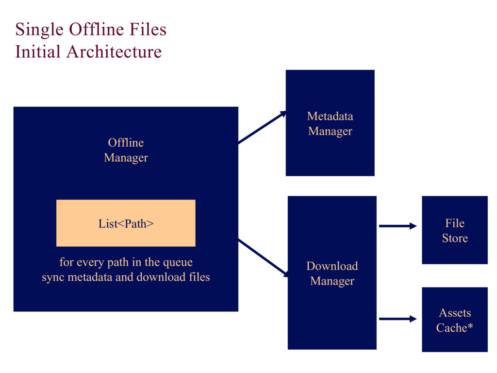 Single Offline Files Initial Architecture File ...