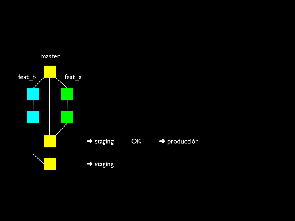 master feat_a feat_b ➜ staging OK ➜ staging ➜ p...