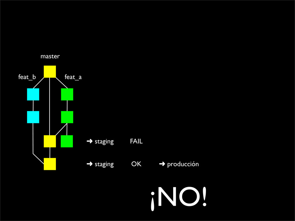 master feat_a feat_b ➜ staging FAIL ➜ staging O...
