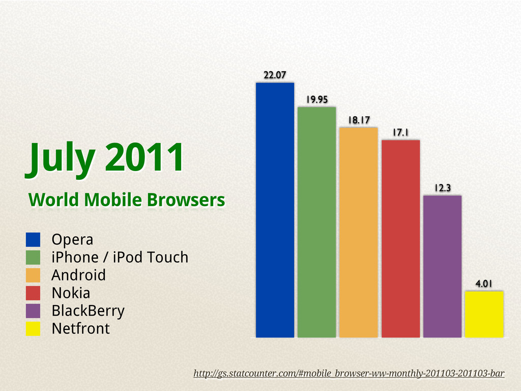 July 2011 World Mobile Browsers 4.01 12.3 17.1 ...