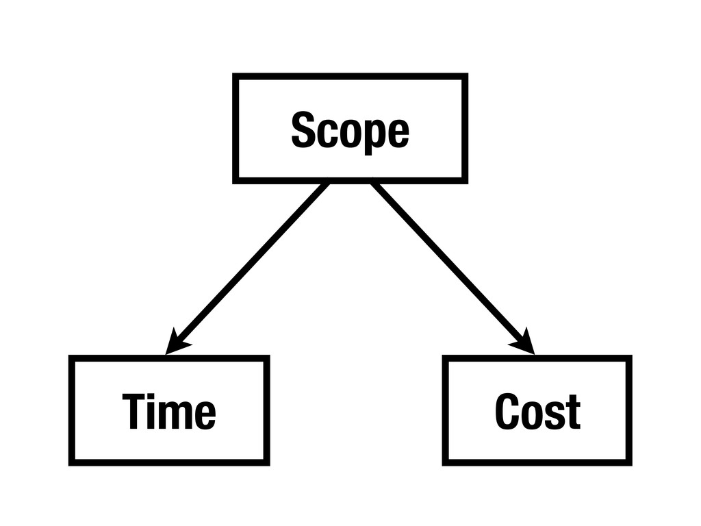Scope Time Cost