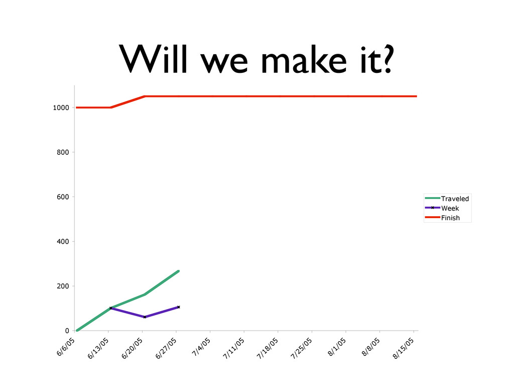 Will we make it? 0 200 400 600 800 1000 6/6/05 ...