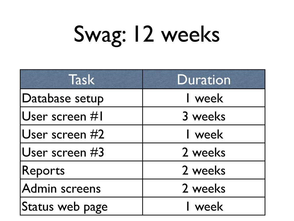 Swag: 12 weeks Task Duration Database setup 1 w...
