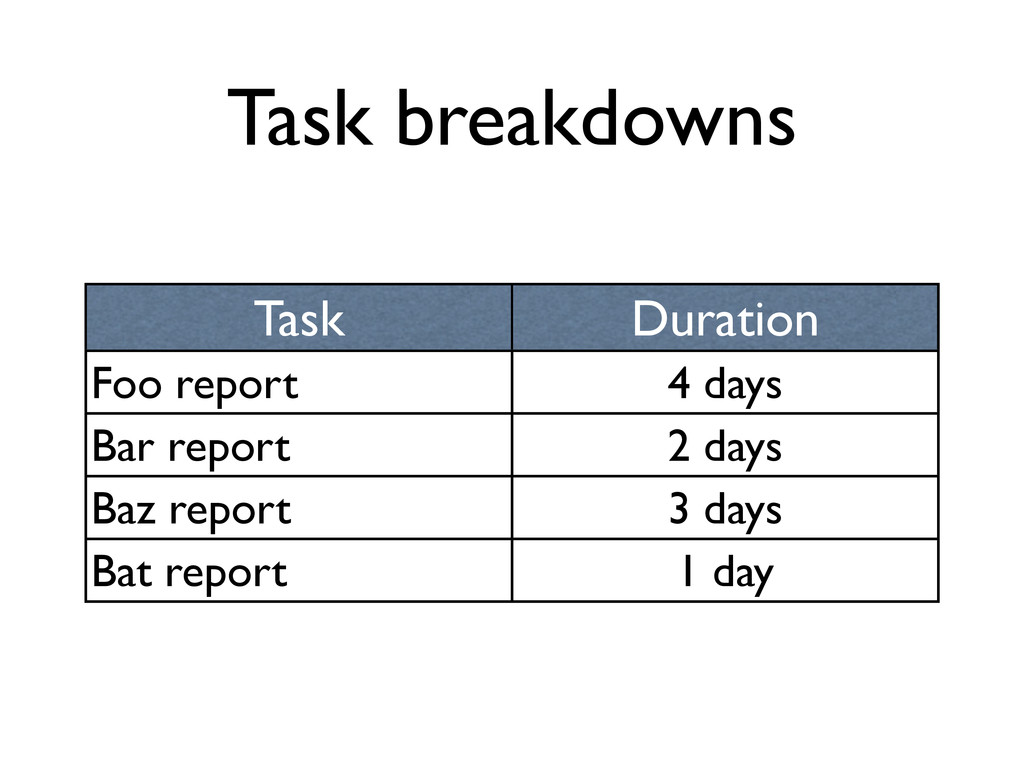 Task breakdowns Task Duration Foo report 4 days...