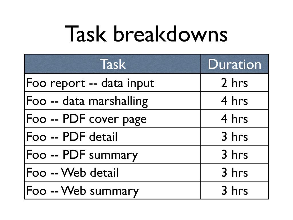 Task breakdowns Task Duration Foo report -- dat...
