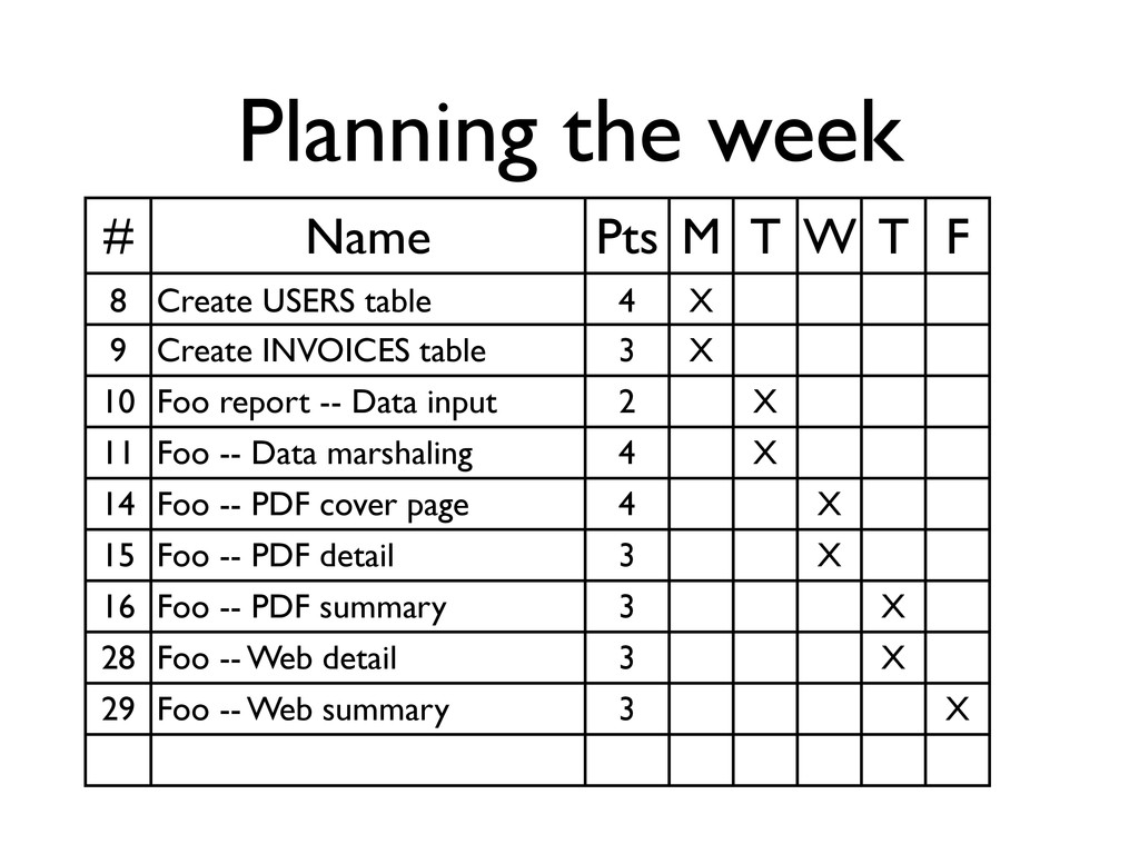 Planning the week # Name Pts M T W T F 8 Create...