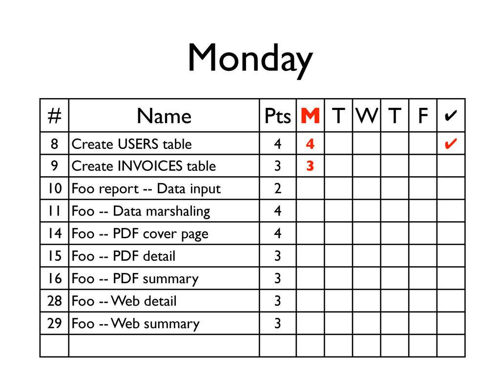 Monday # Name Pts M T W T F ✔ 8 Create USERS ta...