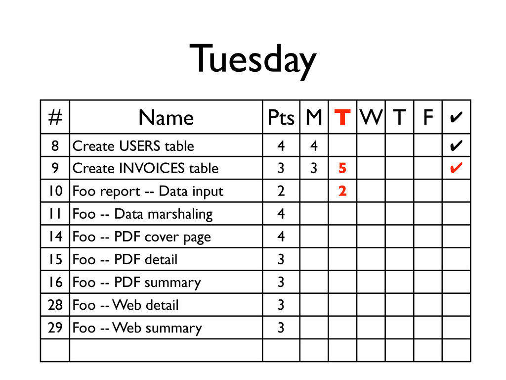 Tuesday # Name Pts M T W T F ✔ 8 Create USERS t...