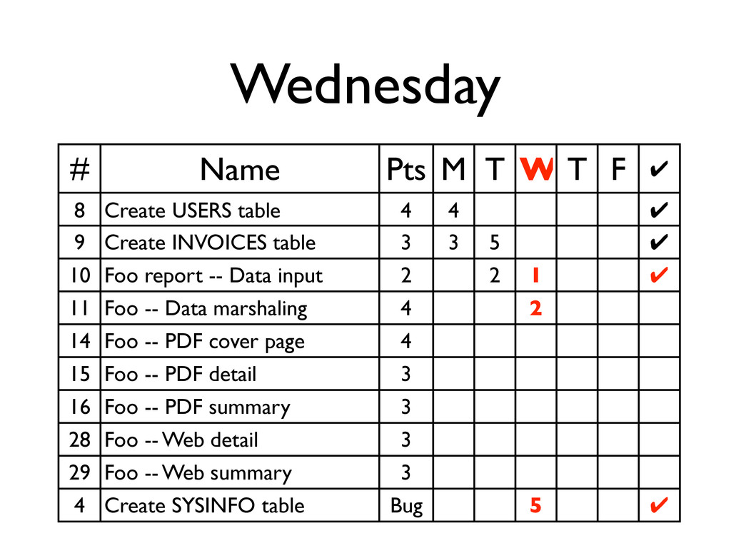 Wednesday # Name Pts M T W T F ✔ 8 Create USERS...